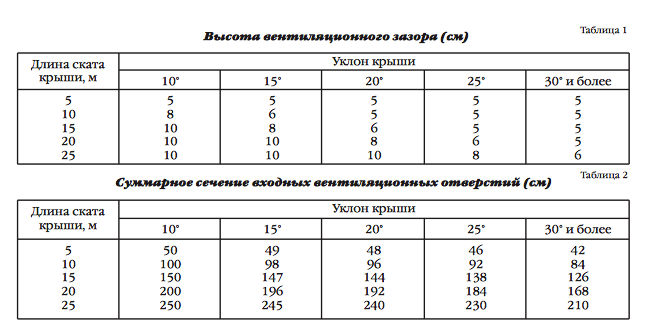 Высота вентиляционного зазора (см)